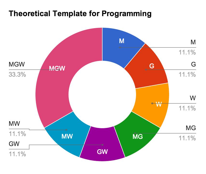 Resultado de imagen de crossfit programming