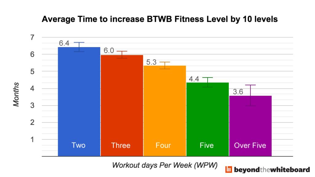 FL-increase-WPW