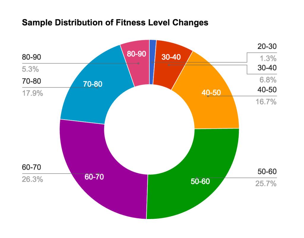 Level-Distribution