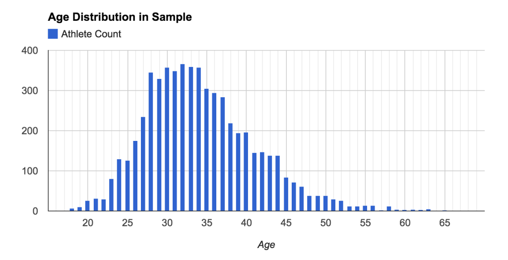 Sample-Age-Distribution
