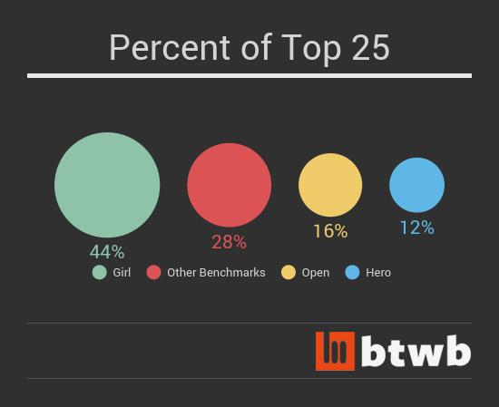 percent_btwb