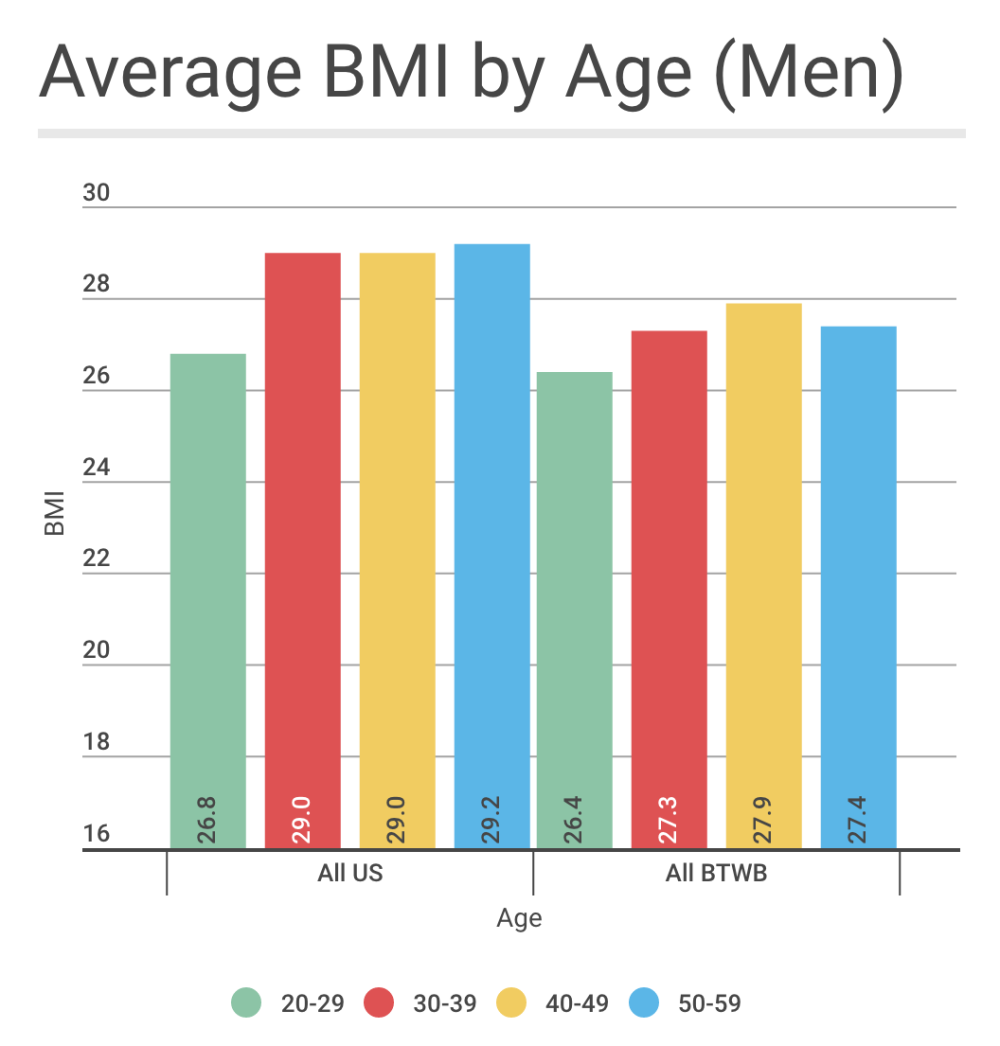 body fat percentage for women calculator