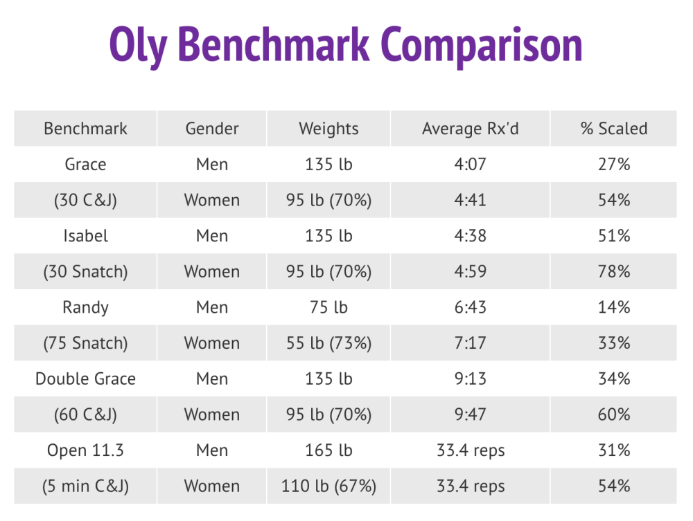 Oly Benchmarks - M vs W.png